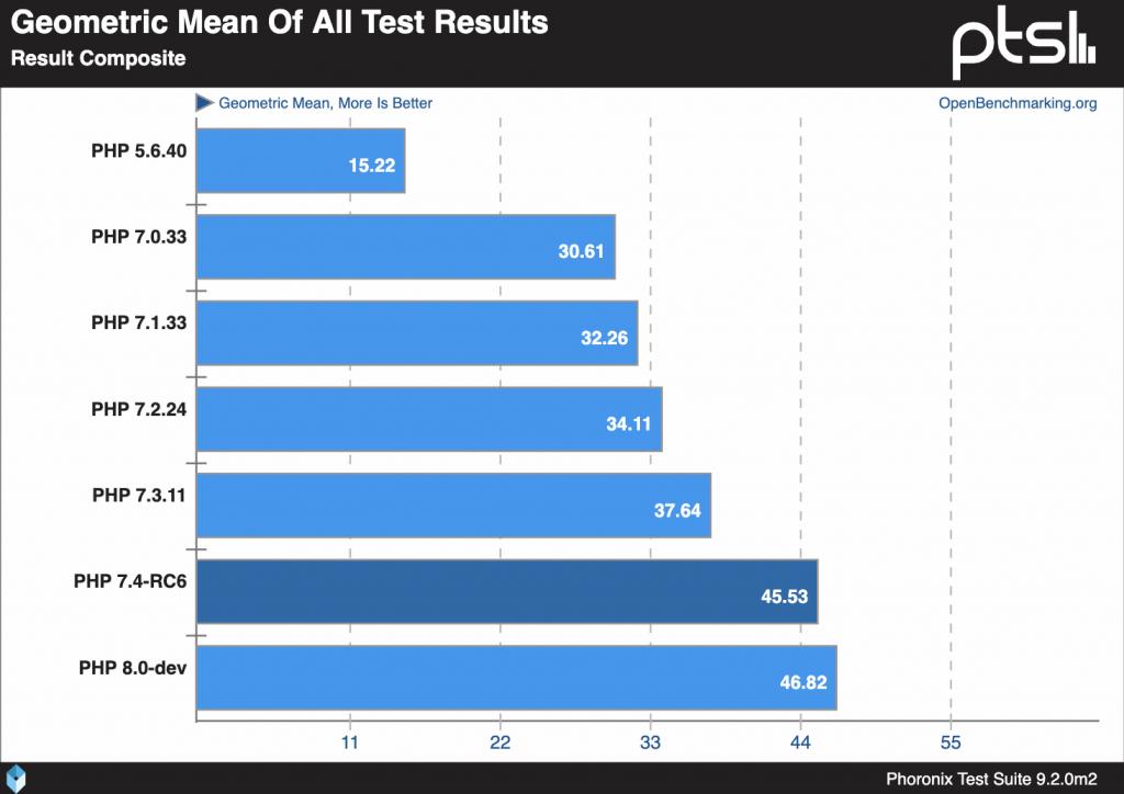 PHP Test Result