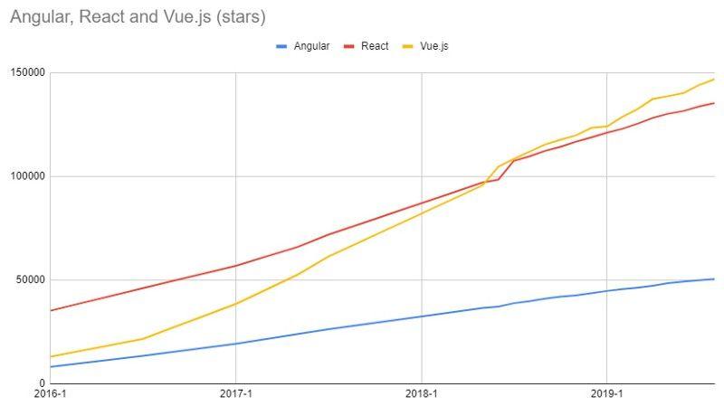 Angular, Vue and React