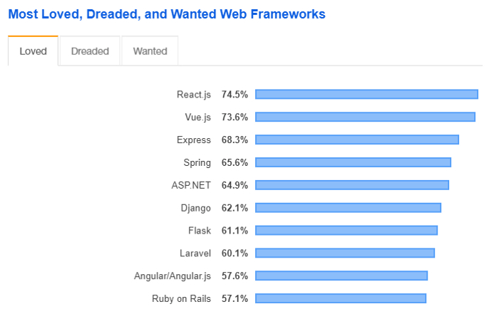 Popularity of Angular and Vue