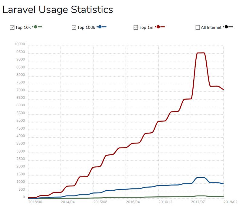 Laravel Usage Statistics