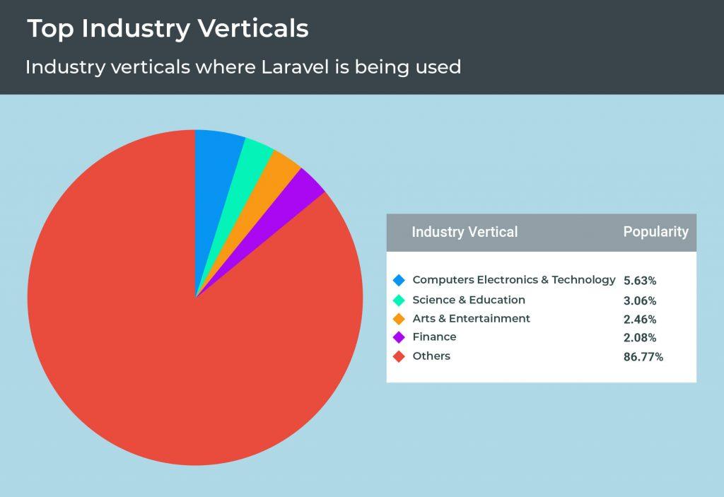 Top Industry Verticals