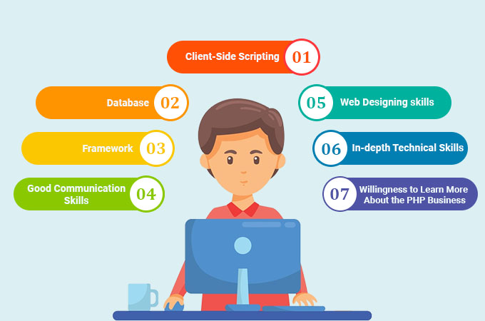 PHP Developer Skills