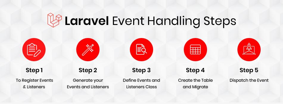 laravel event handling steps