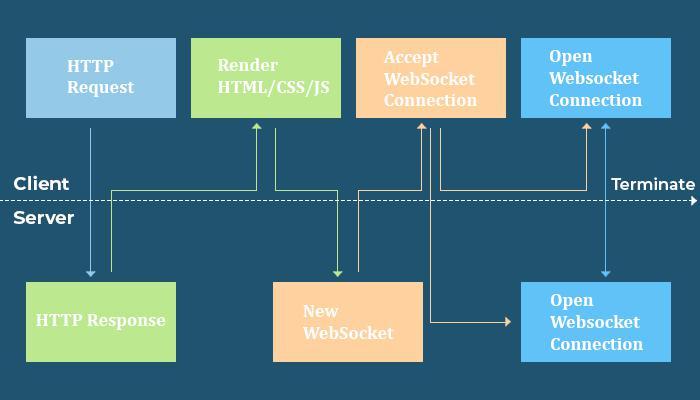 WebSocket implementation at Client Side