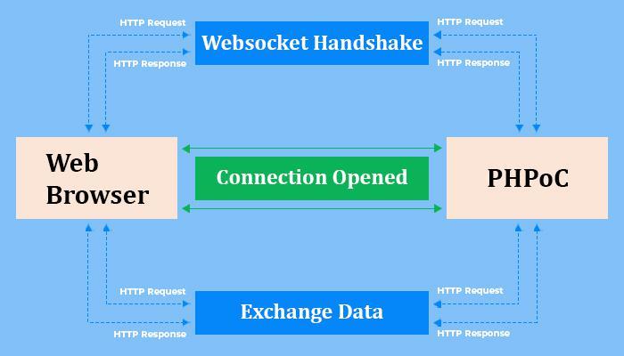 Working Flow of Websocket