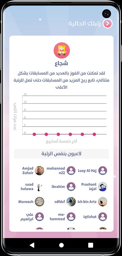 User Chart